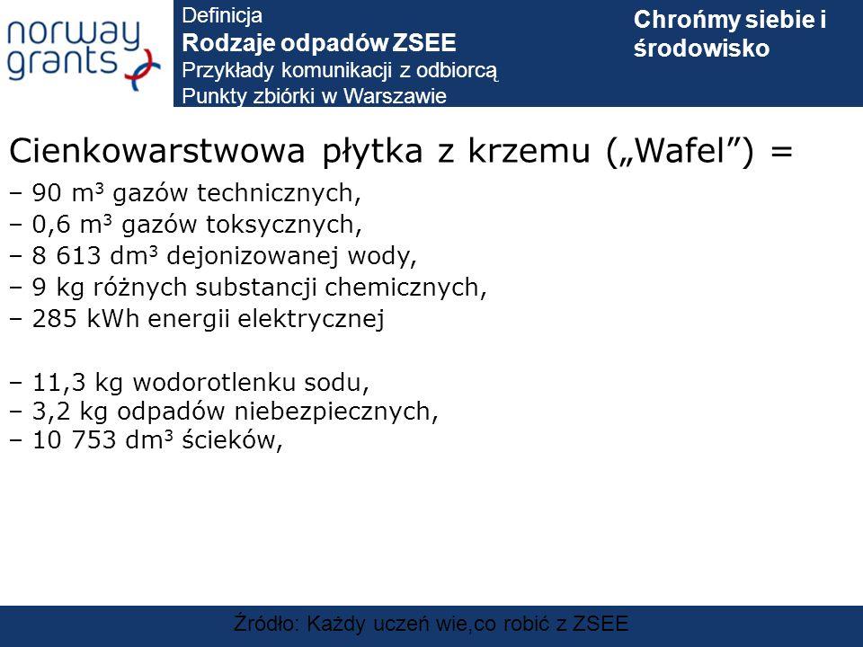 Źródło: Każdy uczeń wie,co robić z ZSEE Cienkowarstwowa płytka z krzemu (Wafel) = – 90 m 3 gazów technicznych, – 0,6 m 3 gazów toksycznych, – 8 613 dm