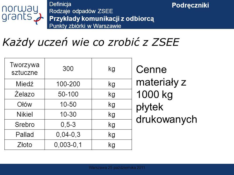 Warszawa 25 października 2011 Każdy uczeń wie co zrobić z ZSEE Tworzywa sztuczne 300kg Miedź100-200kg Żelazo50-100kg Ołów10-50kg Nikiel10-30kg Srebro0