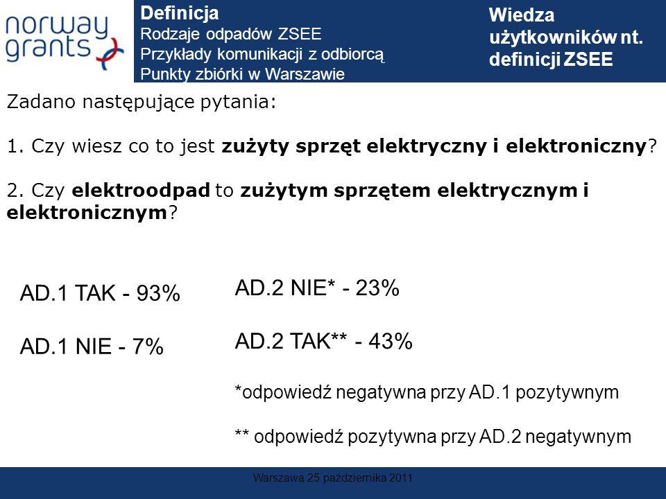Warszawa 25 października 2011 Zadano następujące pytania: 1. Czy wiesz co to jest zużyty sprzęt elektryczny i elektroniczny? 2. Czy elektroodpad to zu