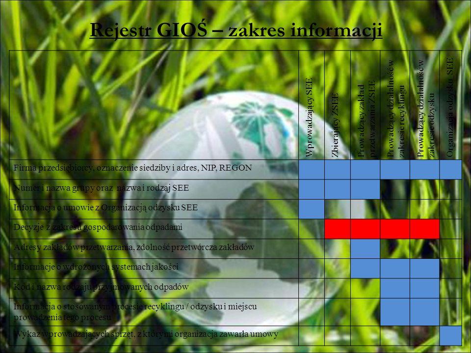 Rejestr GIOŚ – zakres informacji Wprowadzający SEE Zbierający ZSEE Prowadzący zakład przetwarzania ZSEE Prowadzący działalność w zakresie recyklingu P