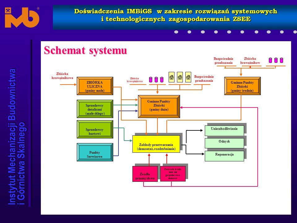 Instytut Mechanizacji Budownictwa i Górnictwa Skalnego Doświadczenia IMBiGS w zakresie rozwiązań systemowych i technologicznych zagospodarowania ZSEE Wyposażenie Stacjonarnego Gminnego Punktu Zbiórki WIELKOGABARYT.