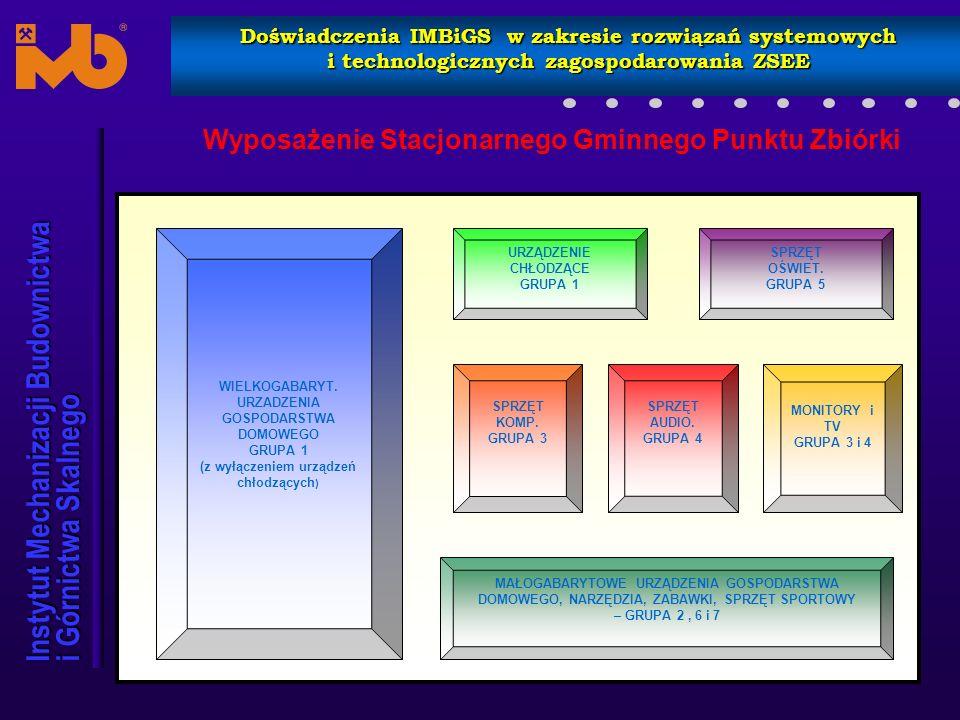 Instytut Mechanizacji Budownictwa i Górnictwa Skalnego Doświadczenia IMBiGS w zakresie rozwiązań systemowych i technologicznych zagospodarowania ZSEE Stanowisko kontroli optycznej - SKO