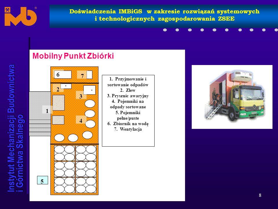 Instytut Mechanizacji Budownictwa i Górnictwa Skalnego Doświadczenia IMBiGS w zakresie rozwiązań systemowych i technologicznych zagospodarowania ZSEE Planowane efekty: 1.Objęcie zakresem usług wszystkich kategorii i rodzajów produktów sprzętu elektrycznego i elektronicznego, 2.Zapewnienie właściwej i zgodnej z przepisami gospodarki odpadami sprzętu elektrycznego i elektronicznego (kompleksowość świadczonych usług), 3.Skuteczniejsza możliwość kontroli usuwania odpadów sprzętu elektrycznego i elektronicznego, 4.Wykorzystanie w maksymalnym stopniu istniejących obiektów i instalacji 5.Możliwość wykorzystania GPZ do zbiórki, gromadzenia i wstępnej segregacji innych rodzajów odpadów np.