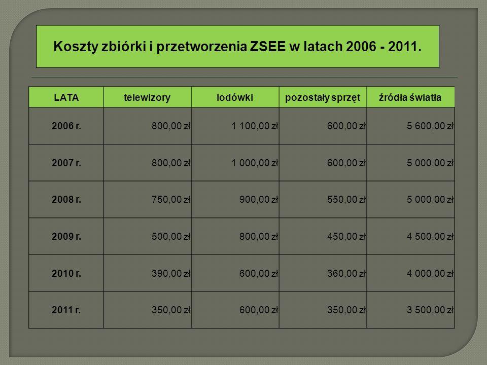 LATAtelewizorylodówkipozostały sprzętźródła światła 2006 r. 800,00 zł 1 100,00 zł 600,00 zł 5 600,00 zł 2007 r. 800,00 zł 1 000,00 zł 600,00 zł 5 000,