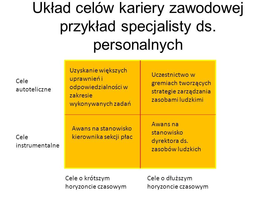 Układ celów kariery zawodowej przykład specjalisty ds. personalnych Cele autoteliczne Cele instrumentalne Cele o krótszym horyzoncie czasowym Cele o d