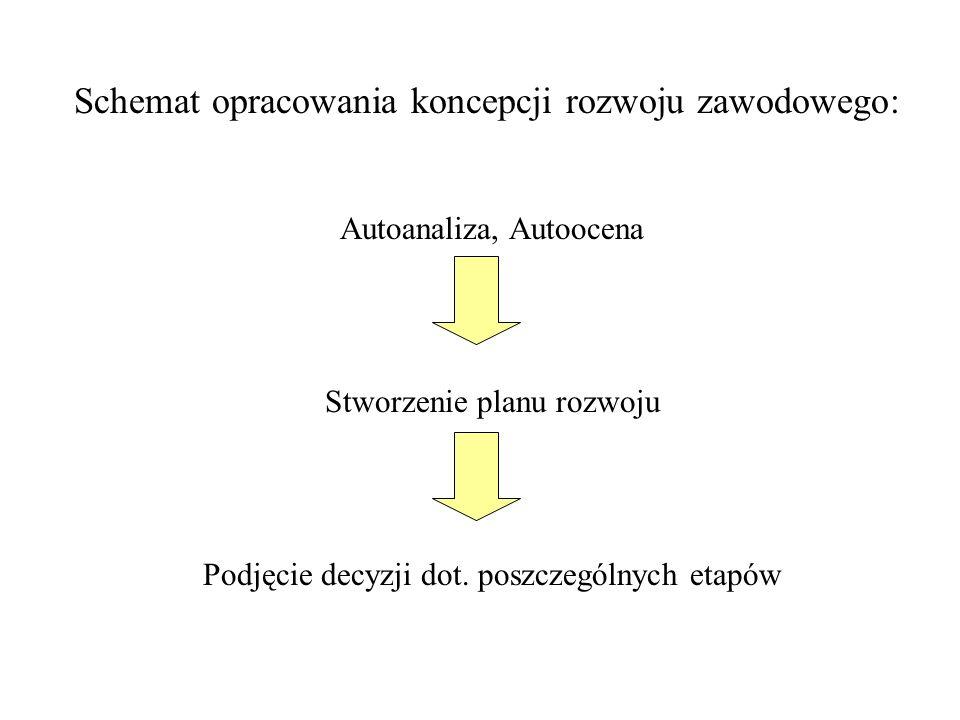 Schemat opracowania koncepcji rozwoju zawodowego: Autoanaliza, Autoocena Stworzenie planu rozwoju Podjęcie decyzji dot. poszczególnych etapów