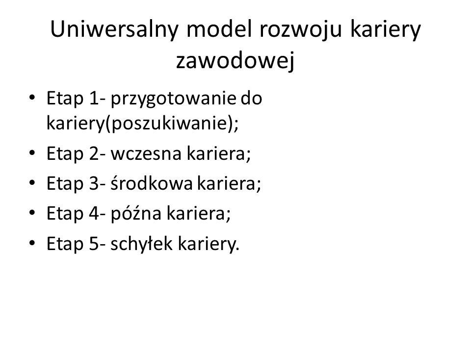 Uniwersalny model rozwoju kariery zawodowej Etap 1- przygotowanie do kariery(poszukiwanie); Etap 2- wczesna kariera; Etap 3- środkowa kariera; Etap 4-