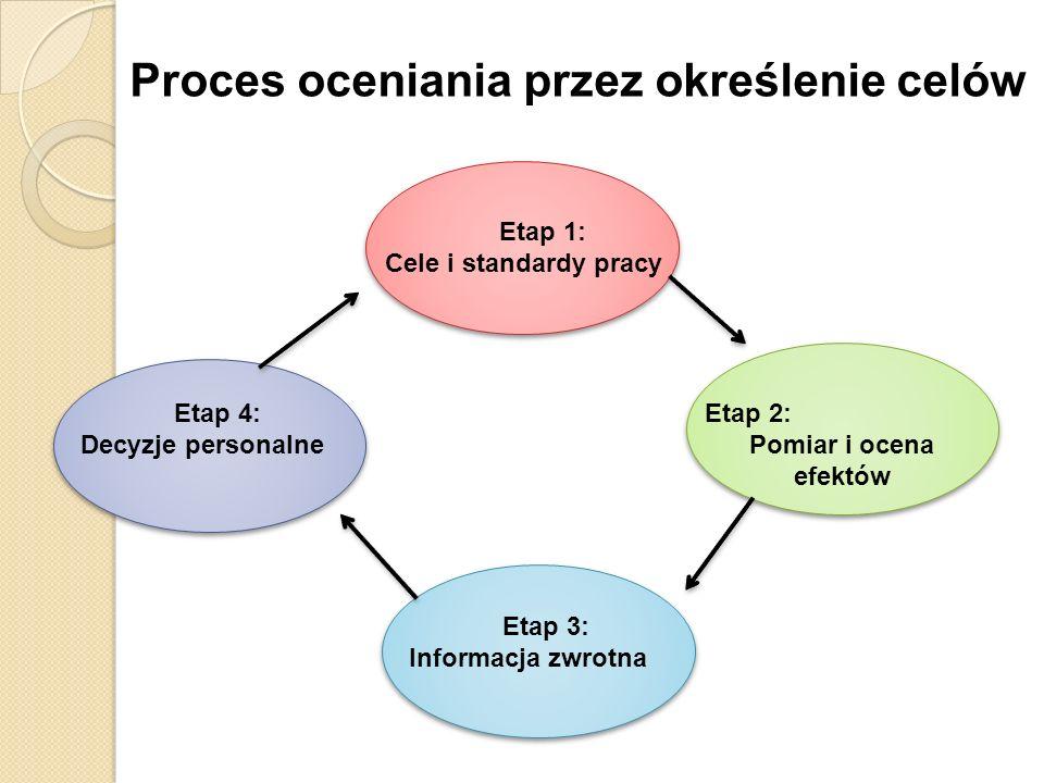 Proces oceniania przez określenie celów Etap 1: Cele i standardy pracy Etap 4: Decyzje personalne Etap 3: Informacja zwrotna Etap 2: Pomiar i ocena ef