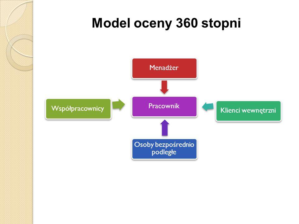 Model oceny 360 stopni MenadżerPracownik Osoby bezpośrednio podległe Klienci wewnętrzniWspółpracownicy