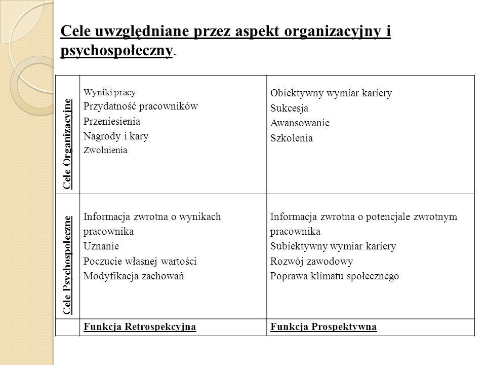 Cele Organizacyjne Wyniki pracy Przydatność pracowników Przeniesienia Nagrody i kary Zwolnienia Obiektywny wymiar kariery Sukcesja Awansowanie Szkolen