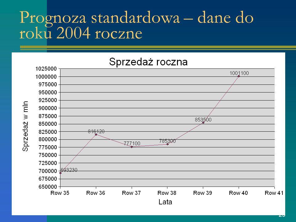 29 Prognoza standardowa – dane do roku 2004 roczne