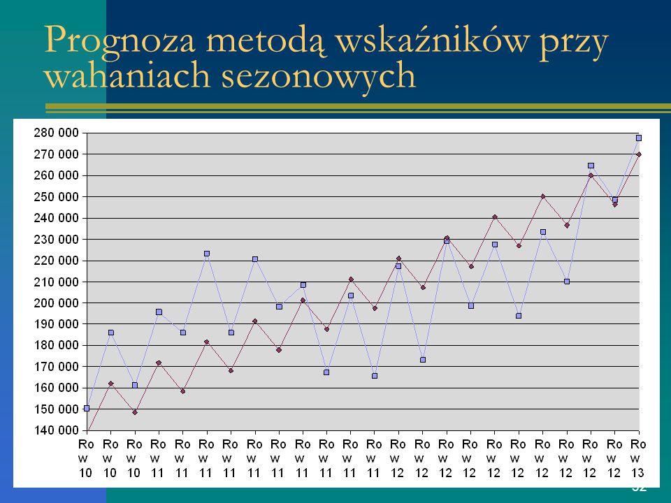 32 Prognoza metodą wskaźników przy wahaniach sezonowych