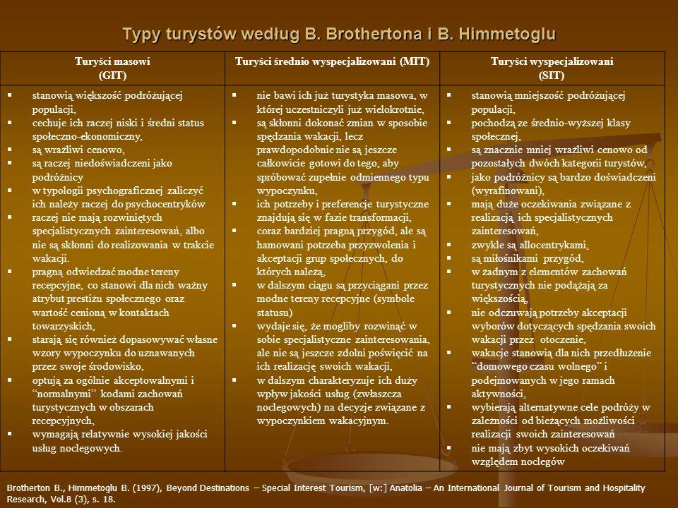 Typy turystów według B. Brothertona i B. Himmetoglu Turyści masowi (GIT) Turyści średnio wyspecjalizowani (MIT)Turyści wyspecjalizowani (SIT) stanowią