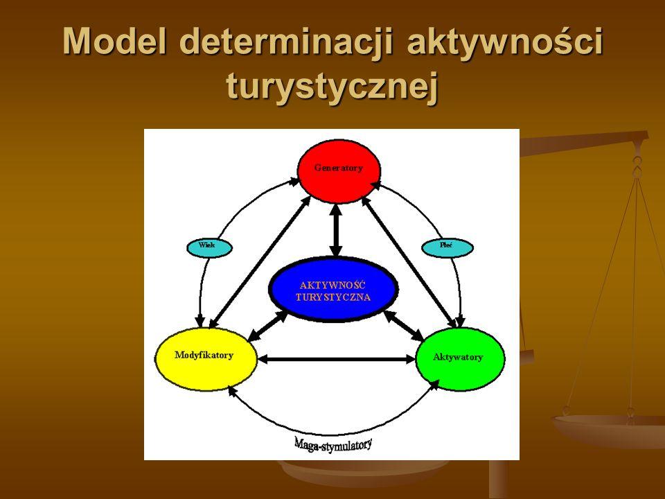 Model determinacji aktywności turystycznej