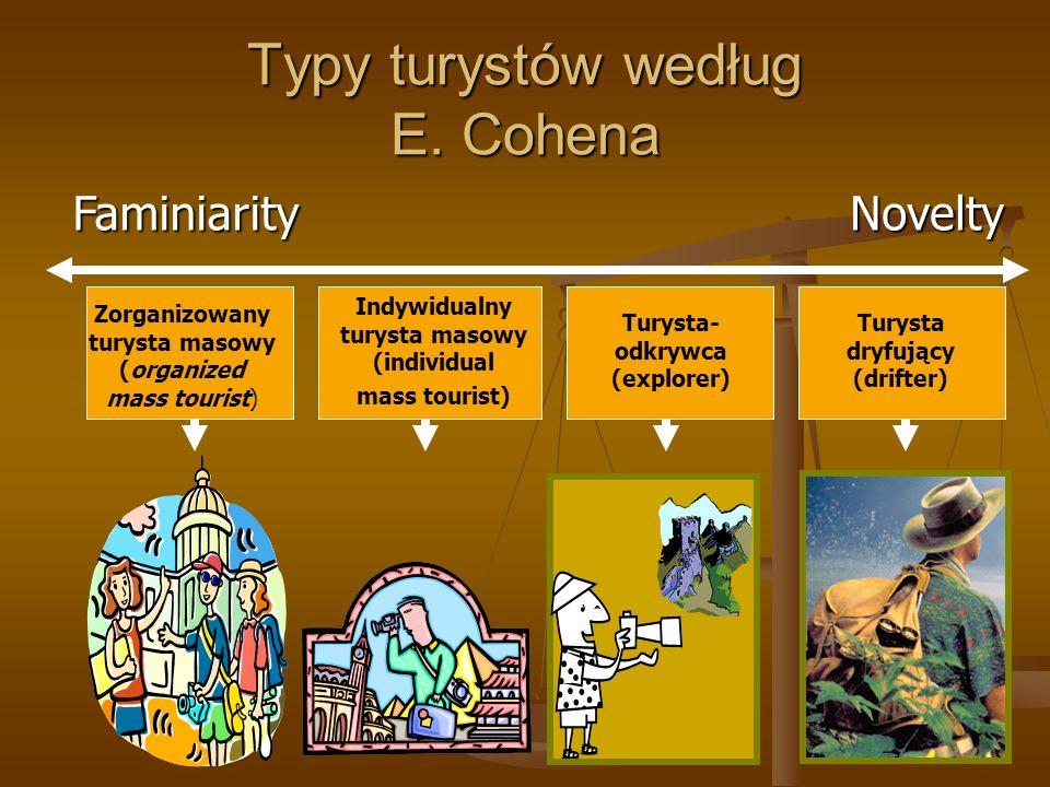 Typy turystów według E. Cohena Faminiarity Zorganizowany turysta masowy (organized mass tourist) Indywidualny turysta masowy (individual mass tourist)