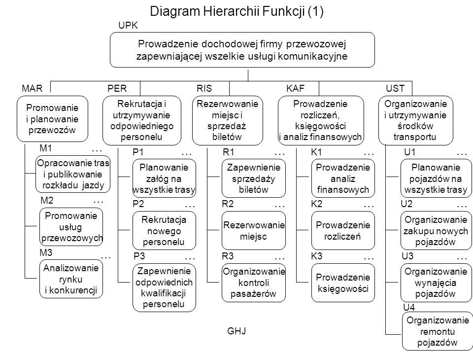 GHJ1 Diagram Hierarchii Funkcji (1) Prowadzenie dochodowej firmy przewozowej zapewniającej wszelkie usługi komunikacyjne Promowanie i planowanie przew
