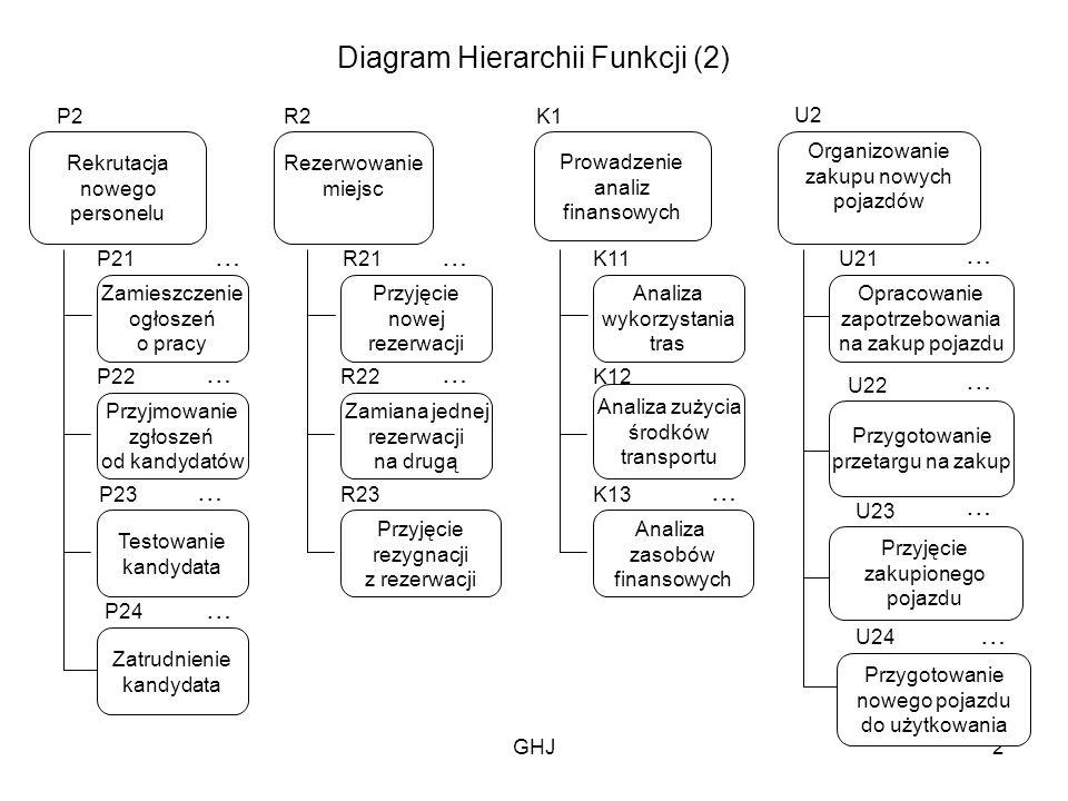 GHJ2 Diagram Hierarchii Funkcji (2) Rekrutacja nowego personelu Zamieszczenie ogłoszeń o pracy Przyjmowanie zgłoszeń od kandydatów Testowanie kandydat