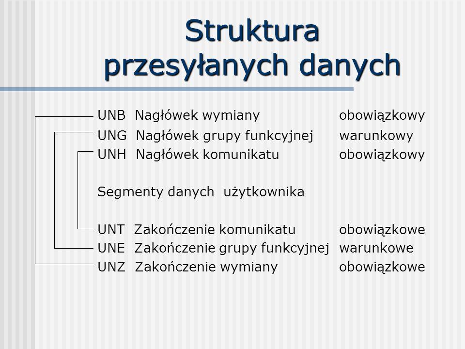 Struktura przesyłanych danych UNB Nagłówek wymiany obowiązkowy UNG Nagłówek grupy funkcyjnej warunkowy UNH Nagłówek komunikatu obowiązkowy Segmenty danych użytkownika UNT Zakończenie komunikatu obowiązkowe UNE Zakończenie grupy funkcyjnej warunkowe UNZ Zakończenie wymiany obowiązkowe