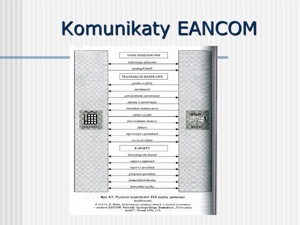 Komunikaty EANCOM