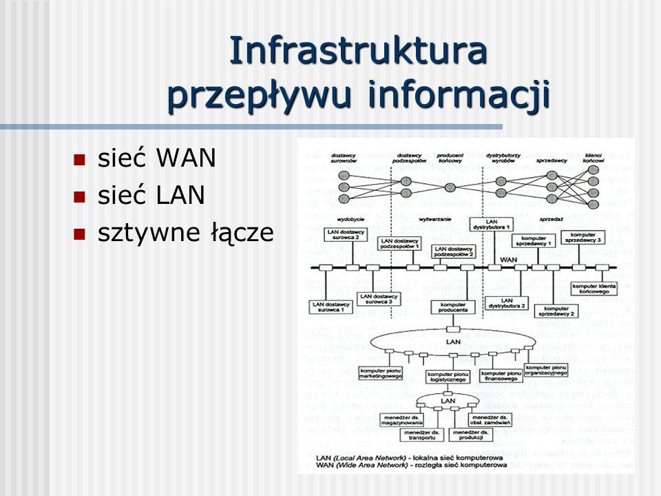 Infrastruktura przepływu informacji sieć WAN sieć LAN sztywne łącze