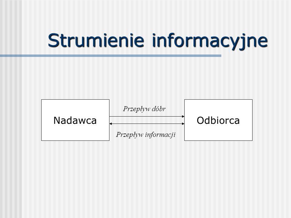 Strumienie informacyjne Przepływ dóbr NadawcaOdbiorca Przepływ informacji