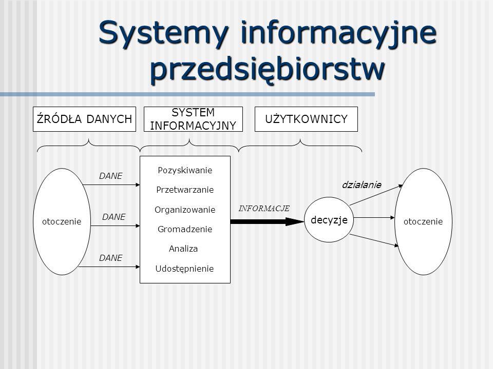 Systemy informacyjne przedsiębiorstw otoczenie Pozyskiwanie Przetwarzanie Organizowanie Gromadzenie Analiza Udostępnienie Pozyskiwanie Przetwarzanie Organizowanie Gromadzenie Analiza Udostępnienie decyzje otoczenie DANE INFORMACJE działanie ŹRÓDŁA DANYCH SYSTEM INFORMACYJNY UŻYTKOWNICY