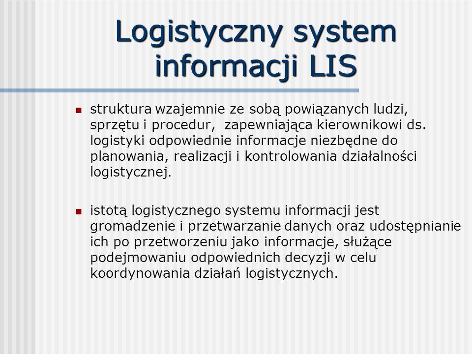 Logistyczny system informacji LIS struktura wzajemnie ze sobą powiązanych ludzi, sprzętu i procedur, zapewniająca kierownikowi ds.