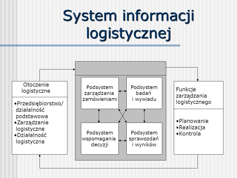 System informacji logistycznej Podsystem zarządzania zamówieniami Podsystem badań i wywiadu Podsystem wspomagania decyzji Podsystem sprawozdań i wyników Otoczenie logistyczne Przedsiębiorstwo/ działalność podstawowa Zarządzanie logistyczne Działalność logistyczna Funkcje zarządzania logistycznego Planowanie Realizacja Kontrola