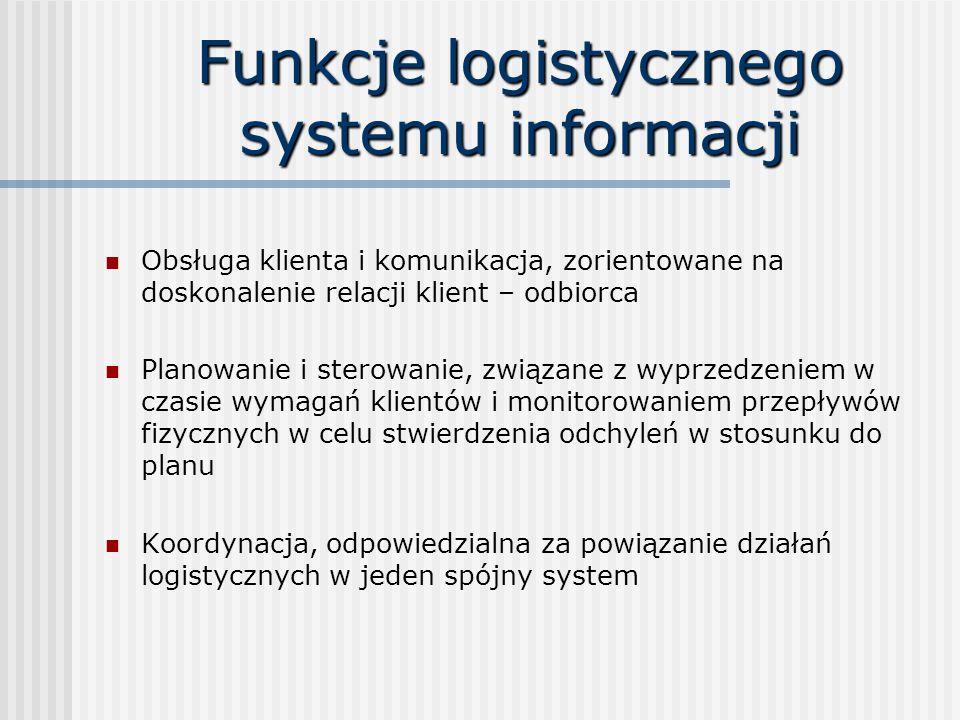 Funkcje logistycznego systemu informacji Obsługa klienta i komunikacja, zorientowane na doskonalenie relacji klient – odbiorca Planowanie i sterowanie, związane z wyprzedzeniem w czasie wymagań klientów i monitorowaniem przepływów fizycznych w celu stwierdzenia odchyleń w stosunku do planu Koordynacja, odpowiedzialna za powiązanie działań logistycznych w jeden spójny system