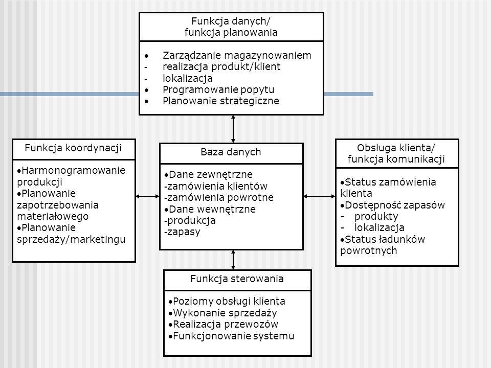 Funkcja danych/ funkcja planowania Zarządzanie magazynowaniem - realizacja produkt/klient - lokalizacja Programowanie popytu Planowanie strategiczne Funkcja koordynacji Harmonogramowanie produkcji Planowanie zapotrzebowania materiałowego Planowanie sprzedaży/marketingu Baza danych Dane zewnętrzne - zamówienia klientów - zamówienia powrotne Dane wewnętrzne - produkcja - zapasy Obsługa klienta/ funkcja komunikacji Status zamówienia klienta Dostępność zapasów - produkty - lokalizacja Status ładunków powrotnych Funkcja sterowania Poziomy obsługi klienta Wykonanie sprzedaży Realizacja przewozów Funkcjonowanie systemu