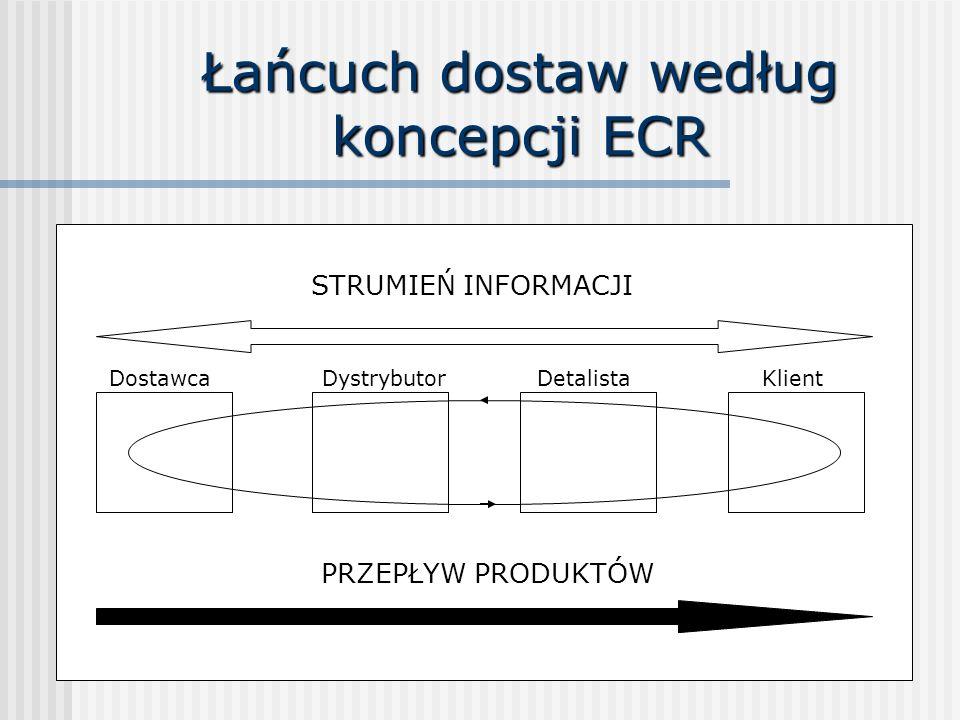 Łańcuch dostaw według koncepcji ECR Dostawca STRUMIEŃ INFORMACJI PRZEPŁYW PRODUKTÓW DystrybutorDetalistaKlient