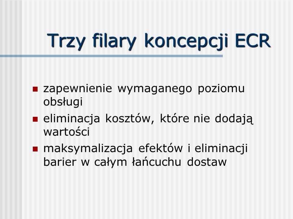 Trzy filary koncepcji ECR zapewnienie wymaganego poziomu obsługi eliminacja kosztów, które nie dodają wartości maksymalizacja efektów i eliminacji barier w całym łańcuchu dostaw
