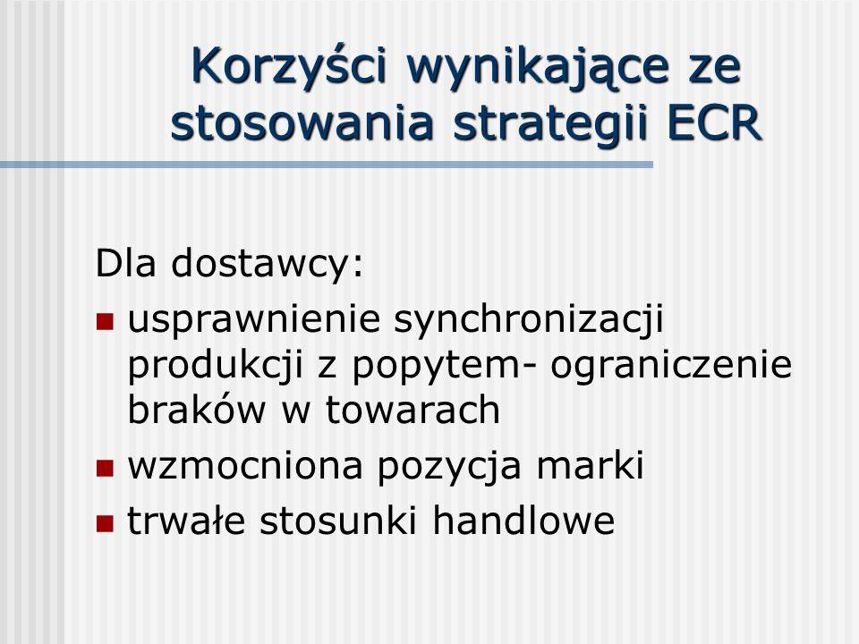 Korzyści wynikające ze stosowania strategii ECR Dla dostawcy: usprawnienie synchronizacji produkcji z popytem- ograniczenie braków w towarach wzmocniona pozycja marki trwałe stosunki handlowe