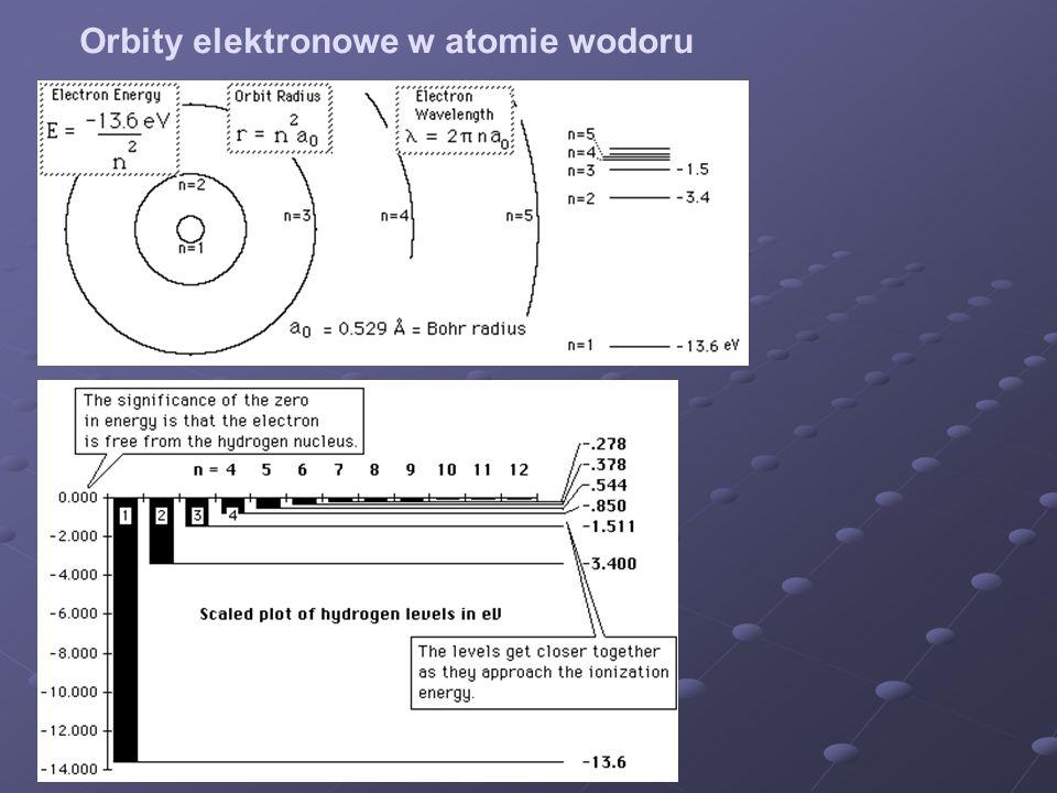 Orbity elektronowe w atomie wodoru