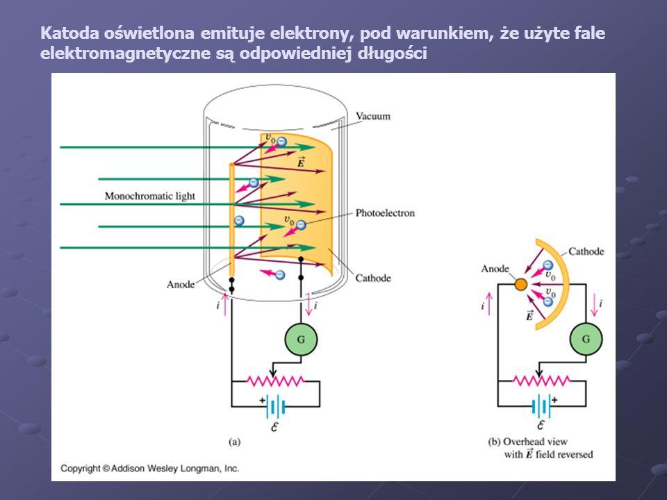 Natężenie foto-prądu jest proporcjonalne do intensywności oświetlenia Energia elektronów (potencjał hamujący!) jest proporcjonalna do częstości użytego światła