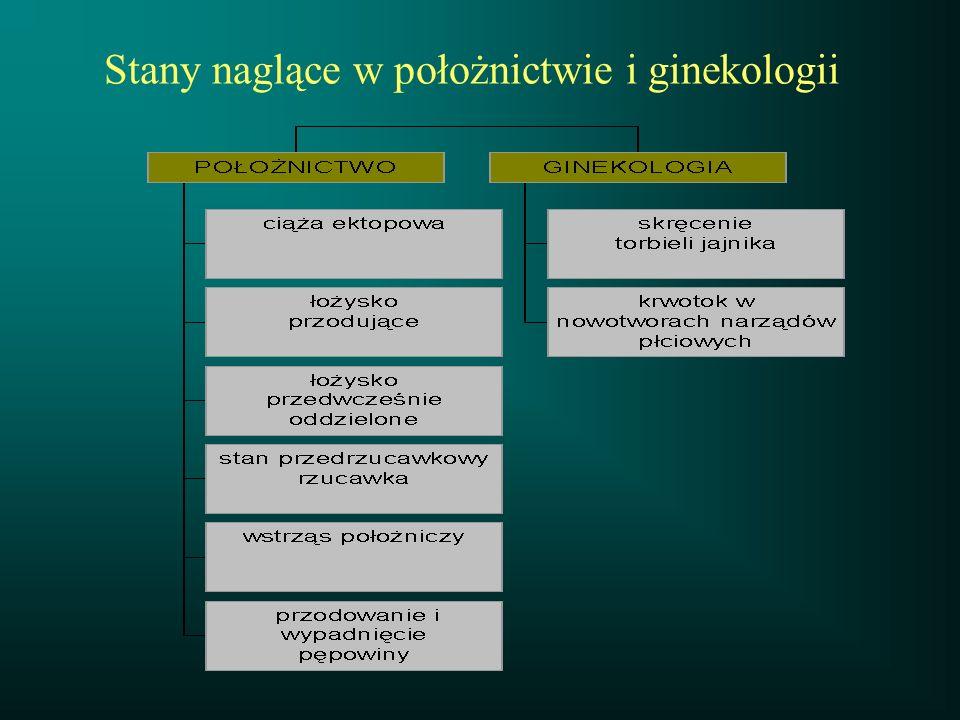 Przedwczesne oddzielenie łożyska - Diagnostyka objawy kliniczne: - bolesność i wzmożone napięcie macicy -krwawienie z kanału szyjki USG -hypoechogenny obszar krwiaka pozałożyskowego ( krwiak ostry ) - zwiększona grubość łożyska (krwiak przewlekły)