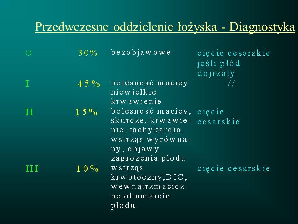 Przedwczesne oddzielenie łożyska - Diagnostyka