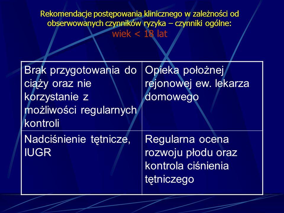 Rekomendacje postępowania klinicznego w zależności od obserwowanych czynników ryzyka – czynniki ogólne: wiek < 18 lat Brak przygotowania do ciąży oraz