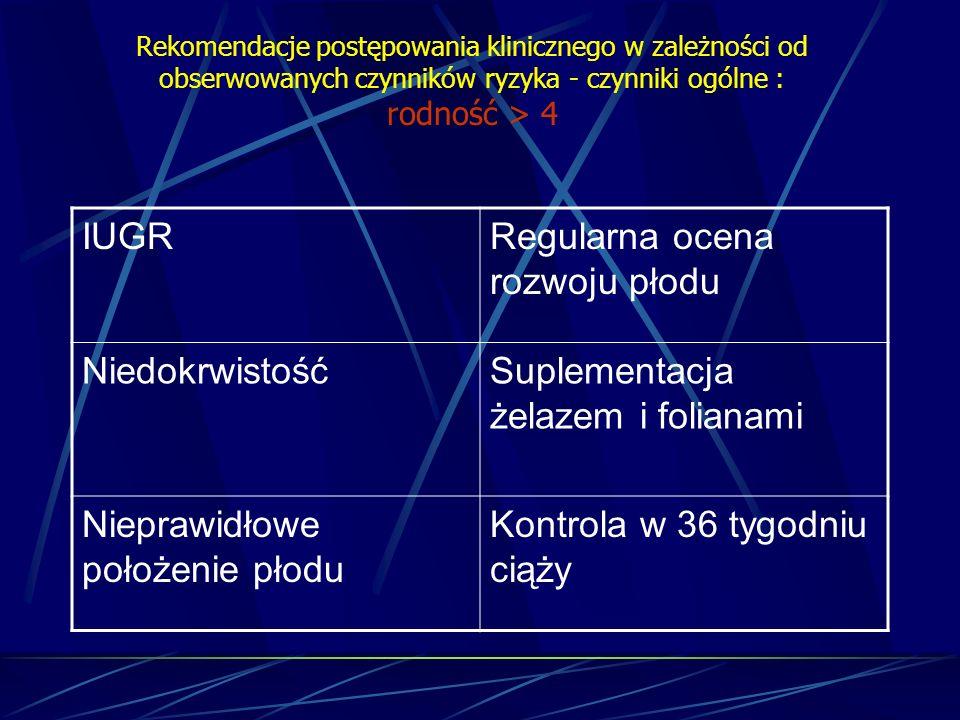 Rekomendacje postępowania klinicznego w zależności od obserwowanych czynników ryzyka - czynniki ogólne : rodność > 4 IUGRRegularna ocena rozwoju płodu