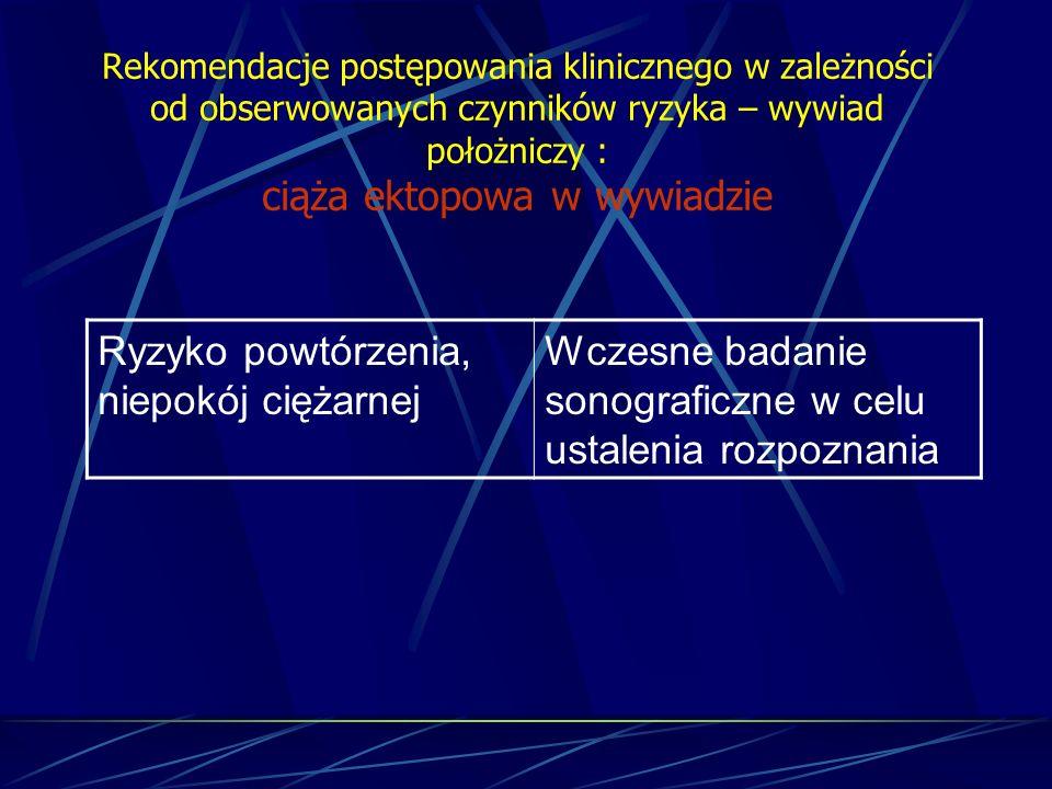 Rekomendacje postępowania klinicznego w zależności od obserwowanych czynników ryzyka – wywiad położniczy : ciąża ektopowa w wywiadzie Ryzyko powtórzen