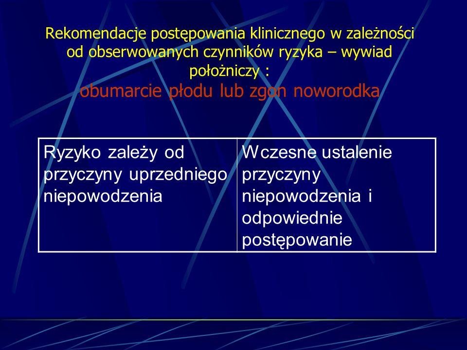 Rekomendacje postępowania klinicznego w zależności od obserwowanych czynników ryzyka – wywiad położniczy : obumarcie płodu lub zgon noworodka Ryzyko z