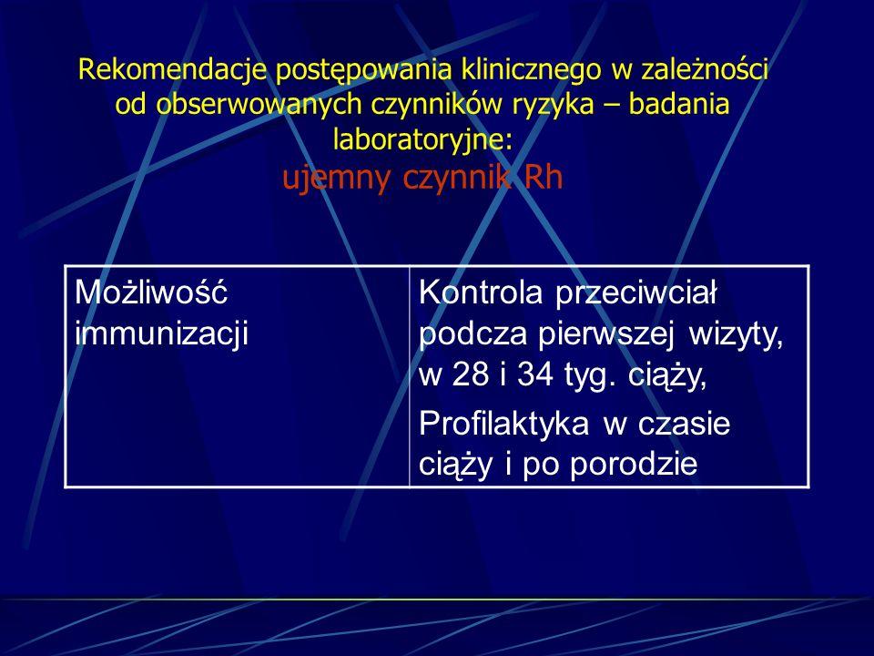 Rekomendacje postępowania klinicznego w zależności od obserwowanych czynników ryzyka – badania laboratoryjne: ujemny czynnik Rh Możliwość immunizacji