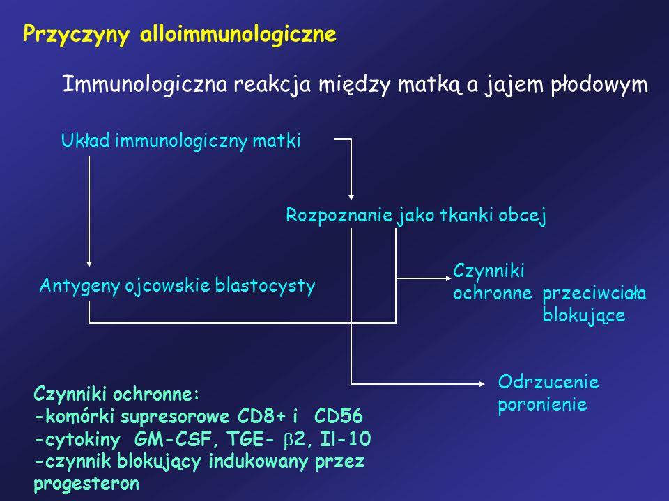 Przyczyny alloimmunologiczne Immunologiczna reakcja między matką a jajem płodowym Układ immunologiczny matki Rozpoznanie jako tkanki obcej Antygeny oj