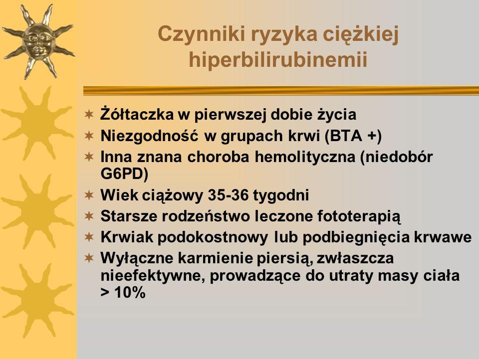 Czynniki ryzyka ciężkiej hiperbilirubinemii Żółtaczka w pierwszej dobie życia Niezgodność w grupach krwi (BTA +) Inna znana choroba hemolityczna (nied