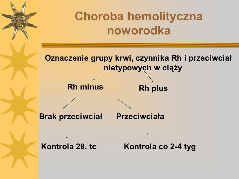 Choroba hemolityczna noworodka Oznaczenie grupy krwi, czynnika Rh i przeciwciał nietypowych w ciąży Rh minus Rh plus Brak przeciwciał Kontrola 28. tc