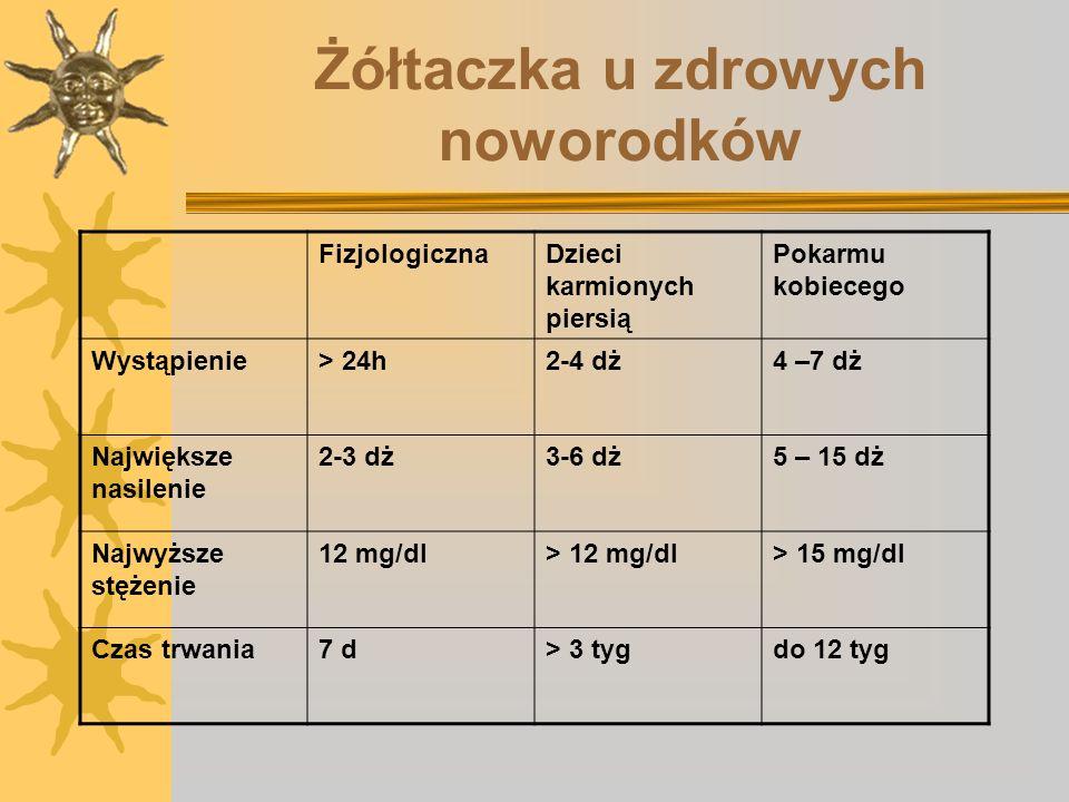 Leczenie hiperbilirubinemii Stężenie bilirubiny (mg/dl) Wiek (h)Rozważ fototerapię FototerapiaTransfuzja wymienna jeśli niesku- teczna fototerapia Transfuzja wymienna 25-48 12 15 20 25 49-72 15 18 25 30 >72 17 20 25 30