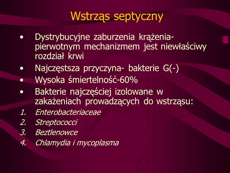 Wstrząs septyczny Dystrybucyjne zaburzenia krążenia- pierwotnym mechanizmem jest niewłaściwy rozdział krwi Najczęstsza przyczyna- bakterie G(-) Wysoka śmiertelność-60% Bakterie najczęściej izolowane w zakażeniach prowadzących do wstrząsu: 1.Enterobacteriaceae 2.Streptococci 3.Beztlenowce 4.Chlamydia i mycoplasma