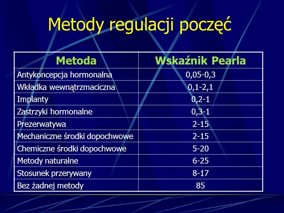 Metody regulacji poczęć MetodaWskaźnik Pearla Antykoncepcja hormonalna0,05-0,3 Wkładka wewnątrzmaciczna0,1-2,1 Implanty0,2-1 Zastrzyki hormonalne0,3-1