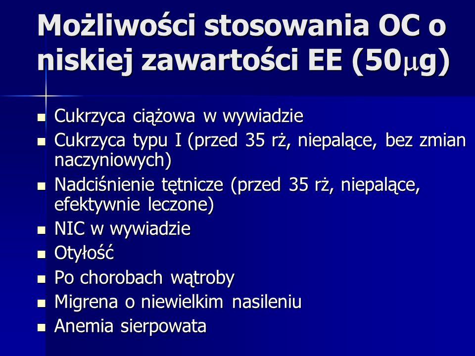 Możliwości stosowania OC o niskiej zawartości EE (50 g) Cukrzyca ciążowa w wywiadzie Cukrzyca ciążowa w wywiadzie Cukrzyca typu I (przed 35 rż, niepal