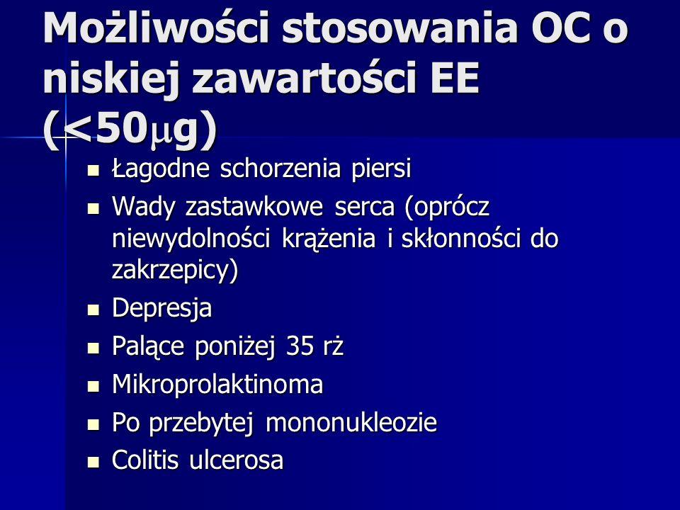 Możliwości stosowania OC o niskiej zawartości EE (<50 g) Łagodne schorzenia piersi Łagodne schorzenia piersi Wady zastawkowe serca (oprócz niewydolnoś